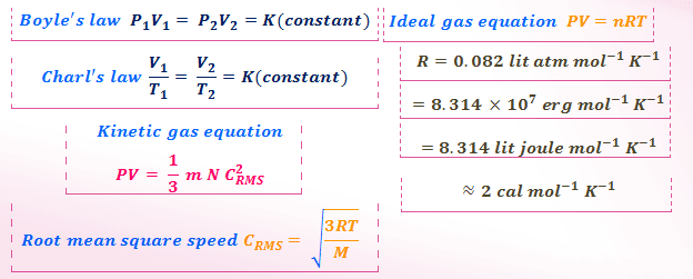 Ideal gas law problems solutions