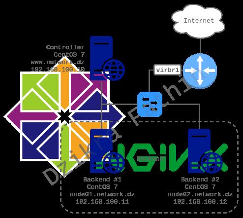 Konfigurasi proxy load balance Nginx pada CentOS 7