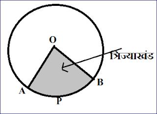 त्रिज्याखंड ( Sector)