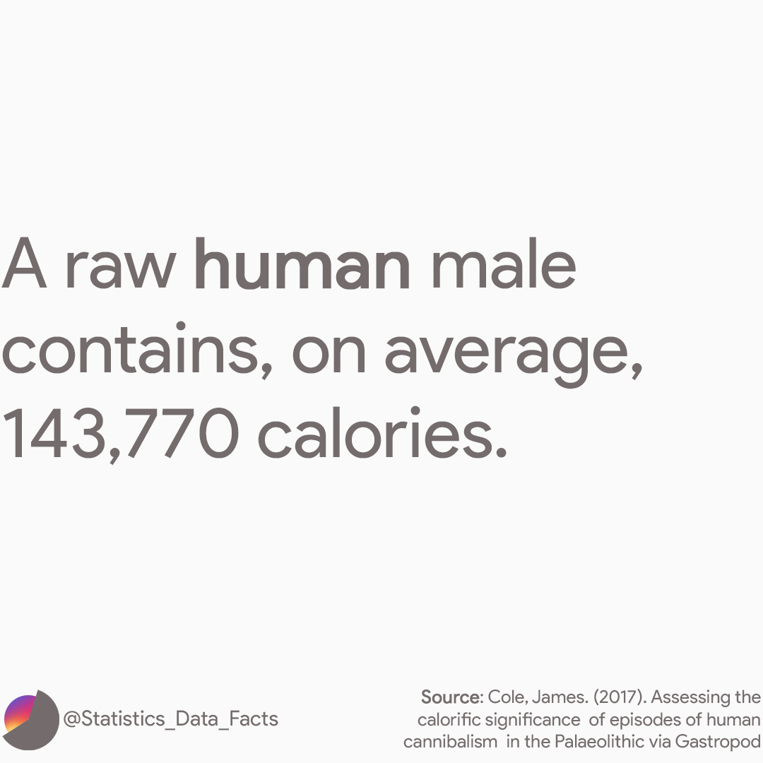 A raw human male contains, on average, 143,770 calories. As much as 2280 eggs or 1513 apples.
