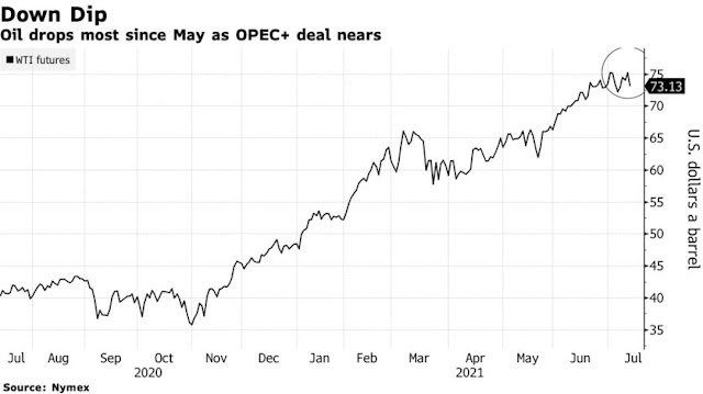 Oil Drops as U.S. Fuel Stocks Grow and OPEC+ Nears Deal - Bloomberg