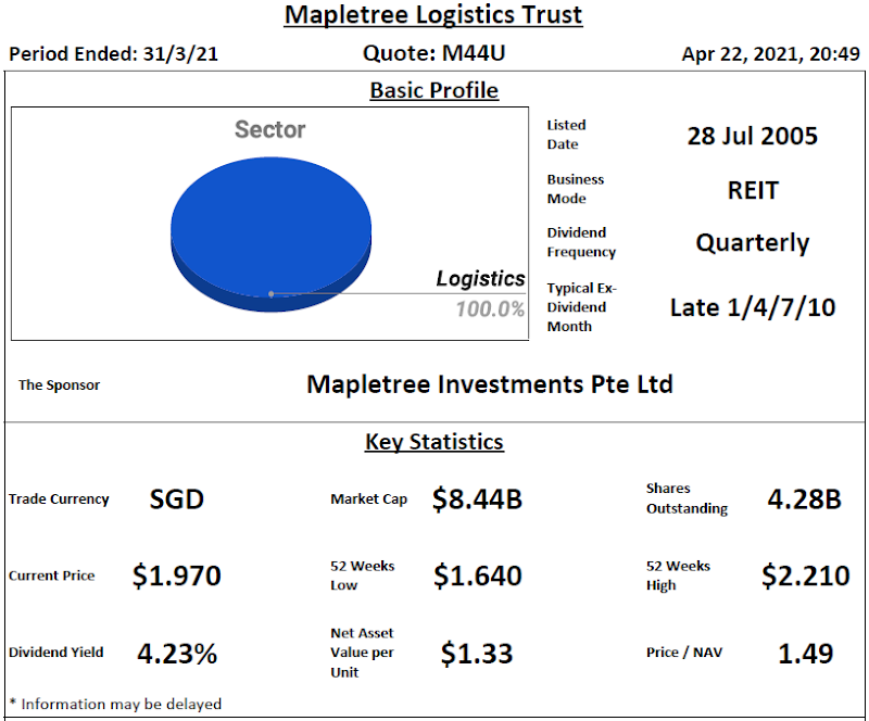 Mapletree Logistics Trust Review @ 23 April 2021