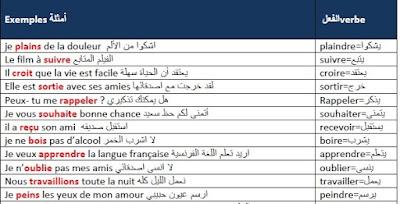 cours pour apprendre les verbes