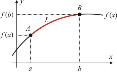 figura3-como-calcular-o-comprimento-de-um-arco-de-curva-atraves-do-calculo-diferencial-e-integral