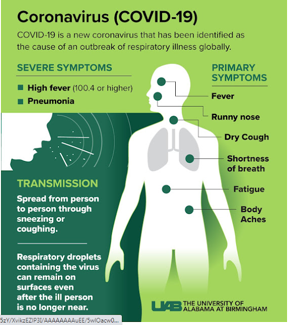 Symptoms of Coronavirus by CDC Centers for Disease Control and Prevention/2020/06/Corona-Covid19-Symptoms-Officially-Released-by-CDC.html