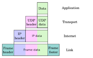 tcp ip model,osi model,ip protocol,tcp ip,network layer,tcp ip layers,tcp protocol,ip model,internet layer,4 layers of tcp ip,internet security,