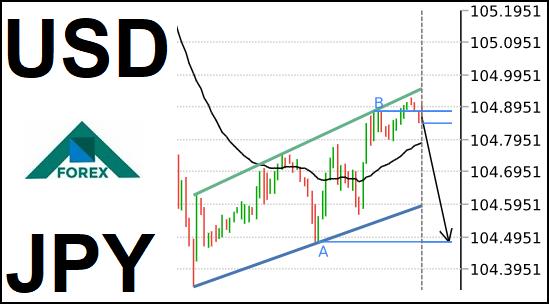تحليل زوج USD/JPY هابط على المدى القصير