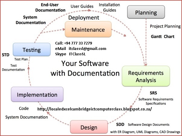Msc bit bsc hnd edxcel php web application projects for Web documentation software