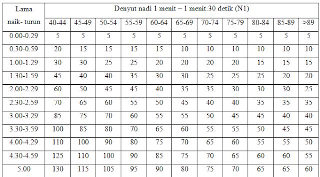 tabel indeks kesanggupan