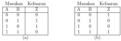 Gambar 2.2: Tabel kebenaran untuk saklar A dan B serta lampu Z