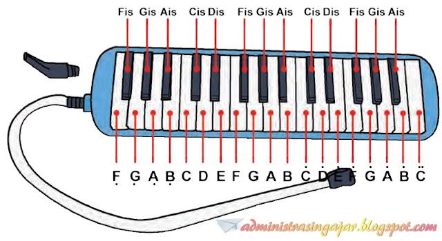 Cara Bermain Pianika Materi Tematik Tema 9 Kelas 5