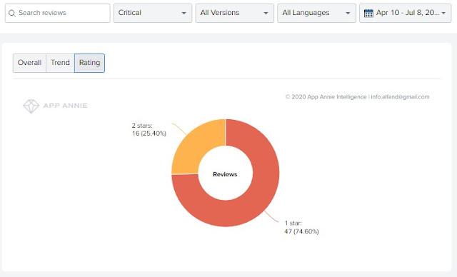 Review Aplikasi IDN App dari segi Rating, Favorable dan Critical