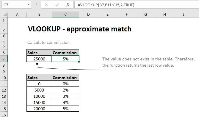 Excel formula: VLOOKUP function