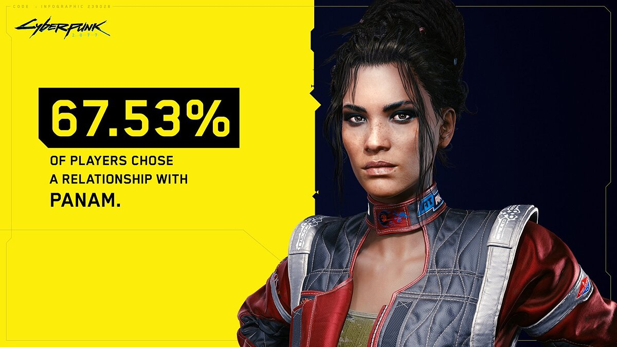 The authors of Cyberpunk 2077 told with whom the players most often had an affair