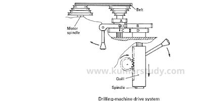 drill machine drive system