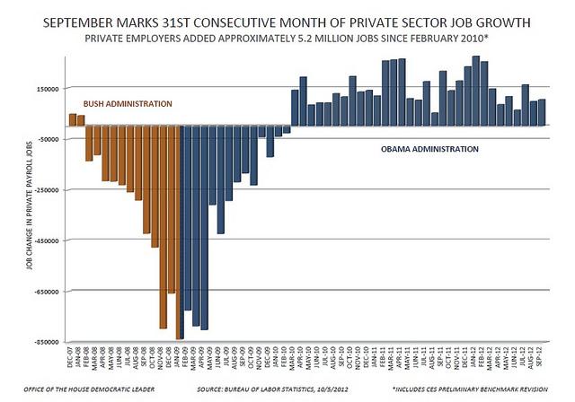 Obama Lies About Job Growth Non Moto Motocross Forums