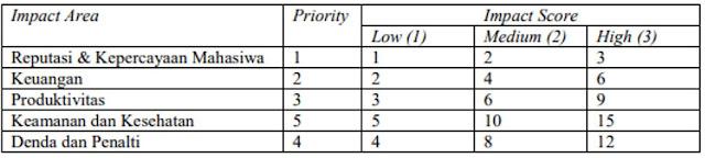 tabel penentuan nilai prioritas berdasarkan impact area.