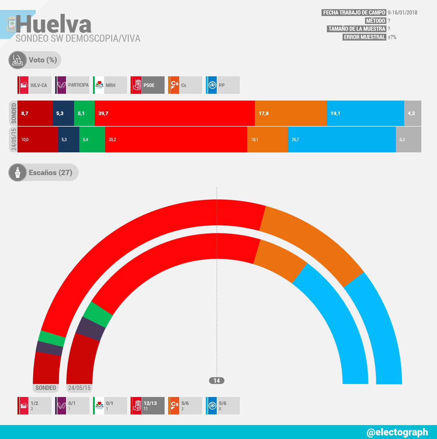 Gráfico de la encuesta para elecciones municipales en Huelva realizada por SW Demoscopia para Viva en enero de 2018