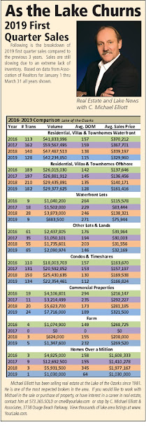June Lake of the Ozarks Real Estate Update
