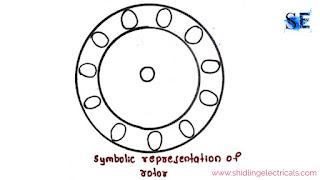 symbolic representation of rotor