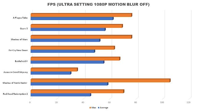 Kartu grafis low budget terbaik untuk gaming 1080p di 2020