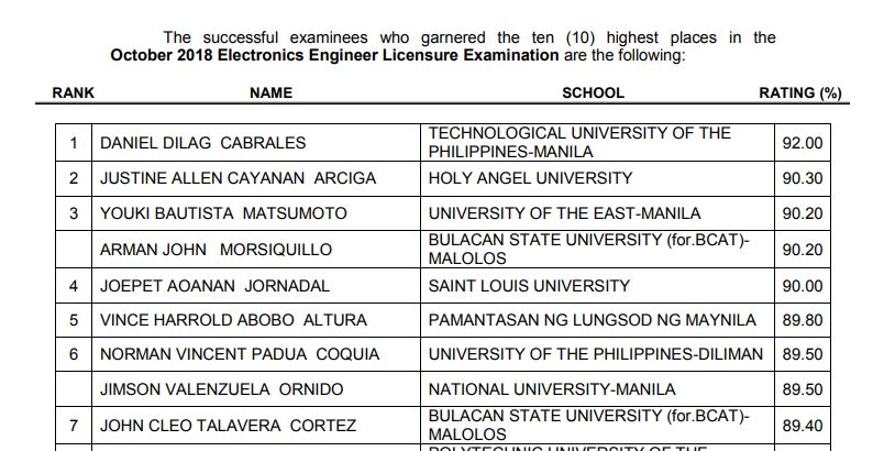 RESULTS: Top 10 October 2018 ECE board exam topnotchers