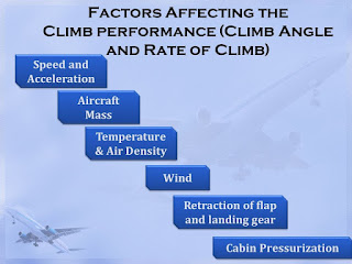 Factors Affecting the Climb performance (Climb Angle and Rate of Climb)