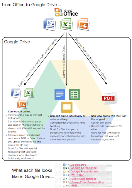 Moving from Microsoft Office to Google Drive