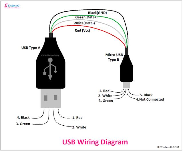 USB Wiring Diagram, Wiring Diagram of USB