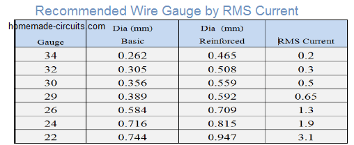 recommended wire gauge by RMS current