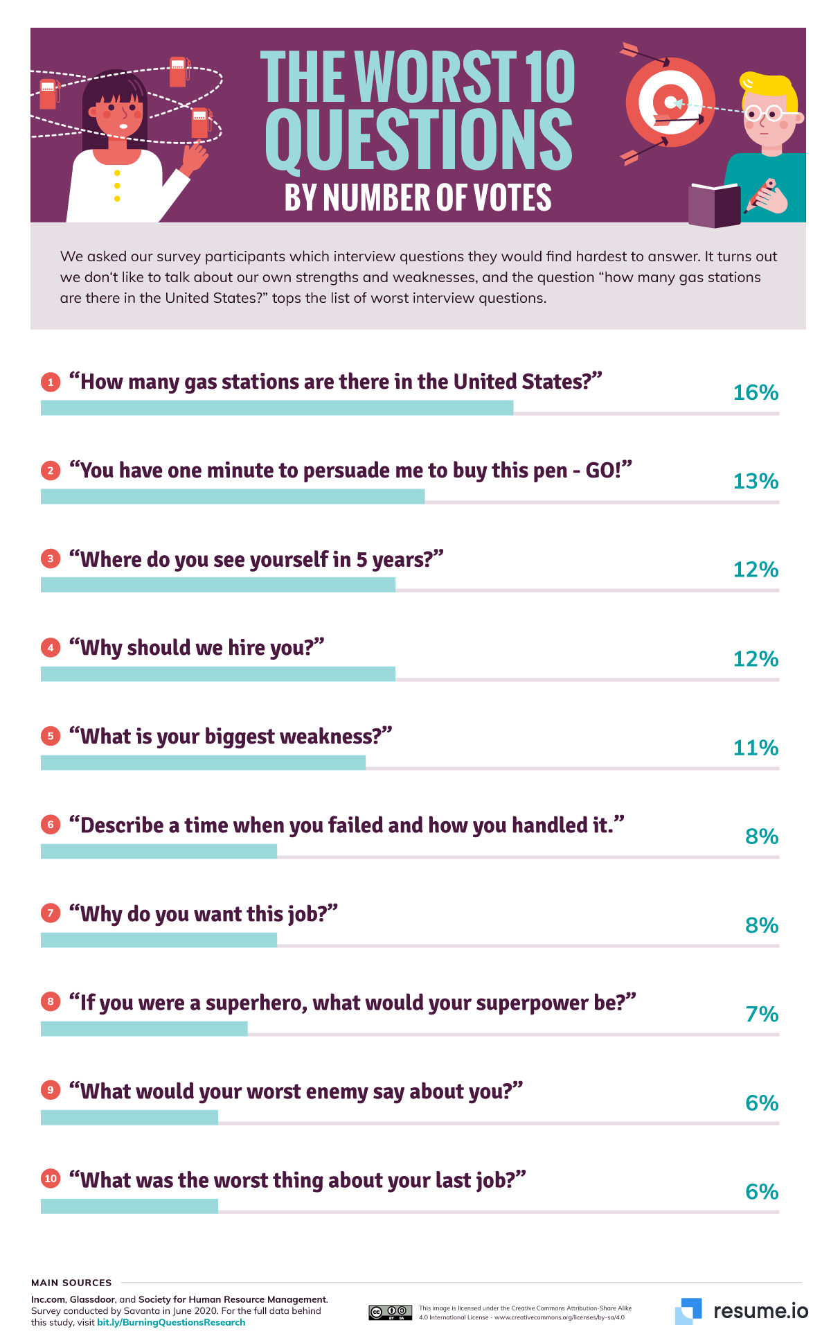 The worst job interview questions, revealed - infographic