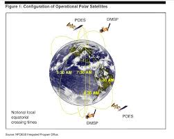 Polar satellite all Information- Space Update