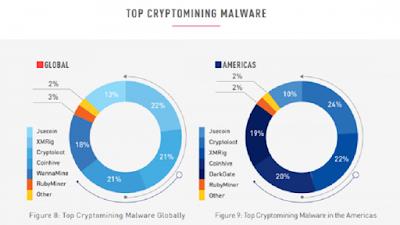 Скрытый майнинг доминирует среди киберпреступлений