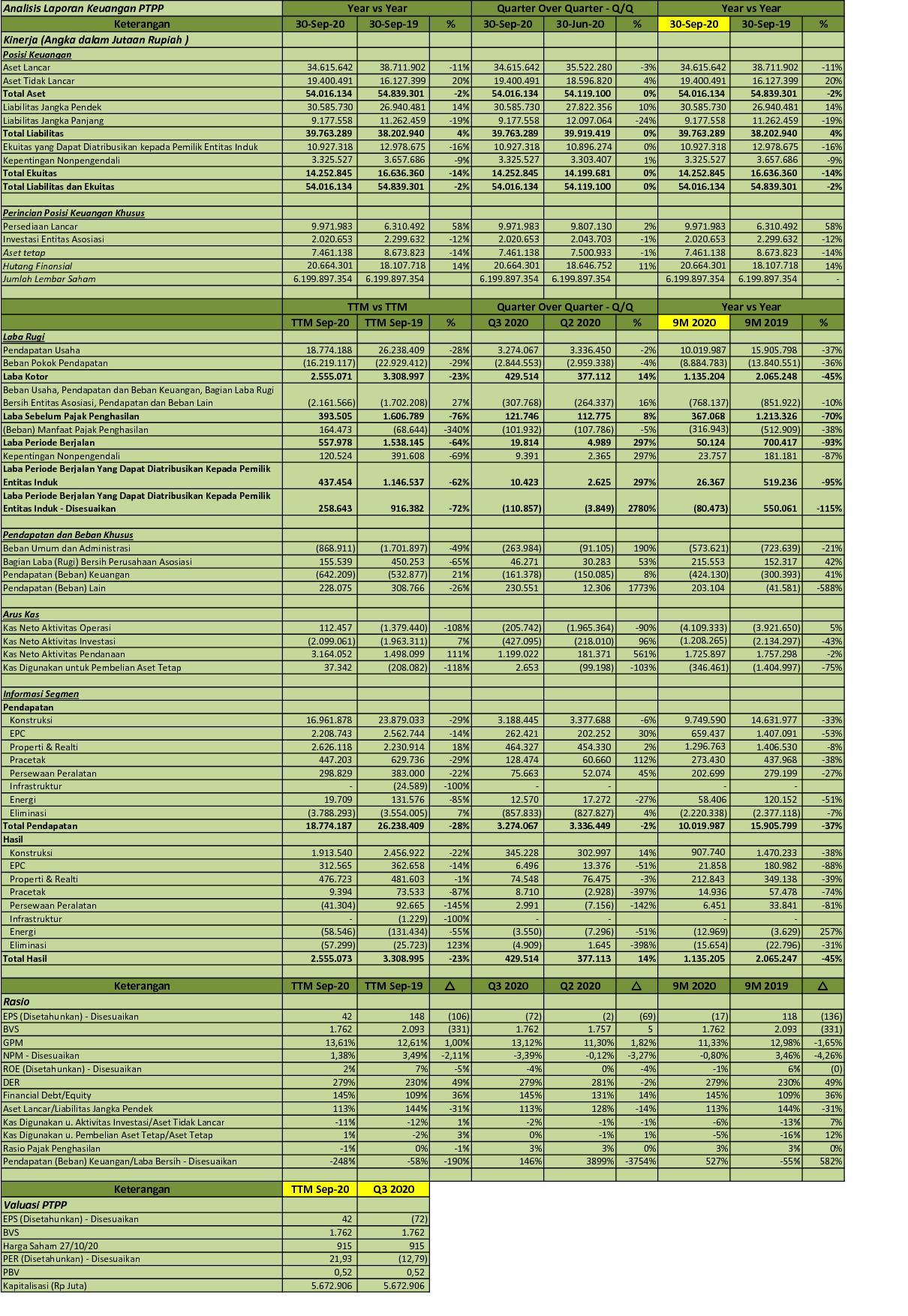Idx Investor Bbni Q3 2020 Pt Bank Negara Indonesia Persero Tbk Analisis Laporan Keuangan