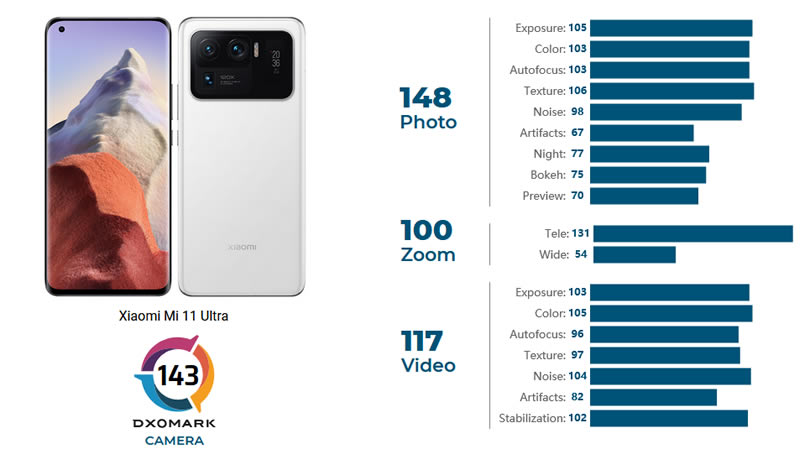 Xiaomi Mi 11 Ultra DxOMark test