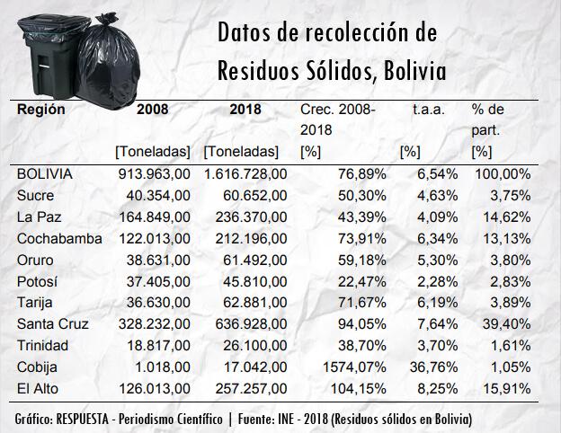 Residuos sólidos en Bolivia - INE 2018