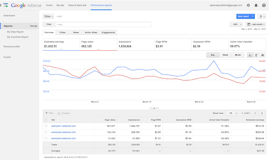 New AdSense performance reports deliver quick and easy insights