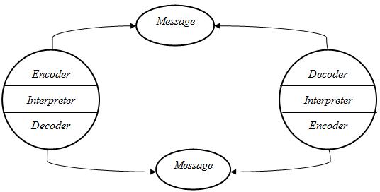Model Komunikasi Sirkuler