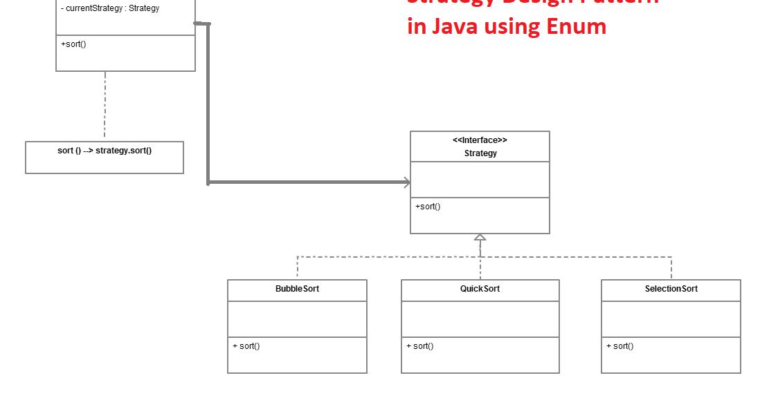 Strategy Design Pattern in Java using Enum - Tutorial Example