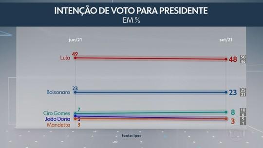 Ipec: Lula aparece na liderança nos dois cenários e corrida eleitoral para Presidência permanece estável