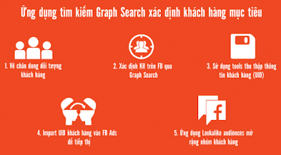 Sử dụng graph search
