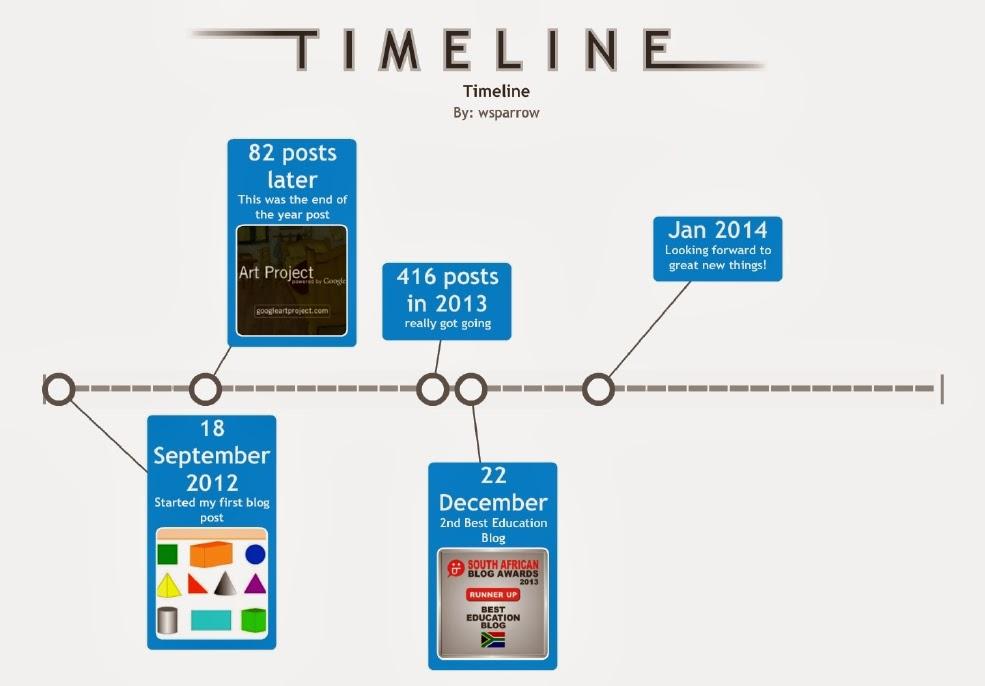 read write think timeline