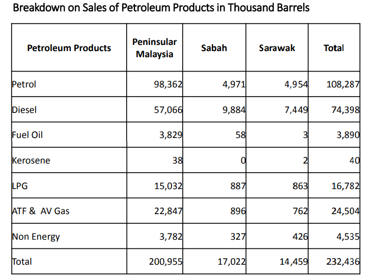 Breakdown of Petroleum Products