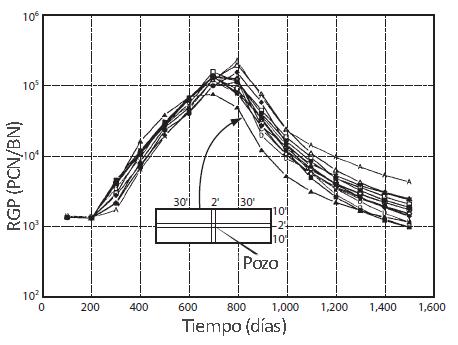 Mallado de Simulación - Variación de Refinamiento del Mallado