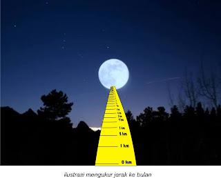 ilustrasi pengukuran jarak bumi ke bulan dengan mistar