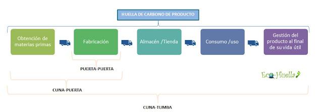 Alcances de la Huella de Carbono Producto