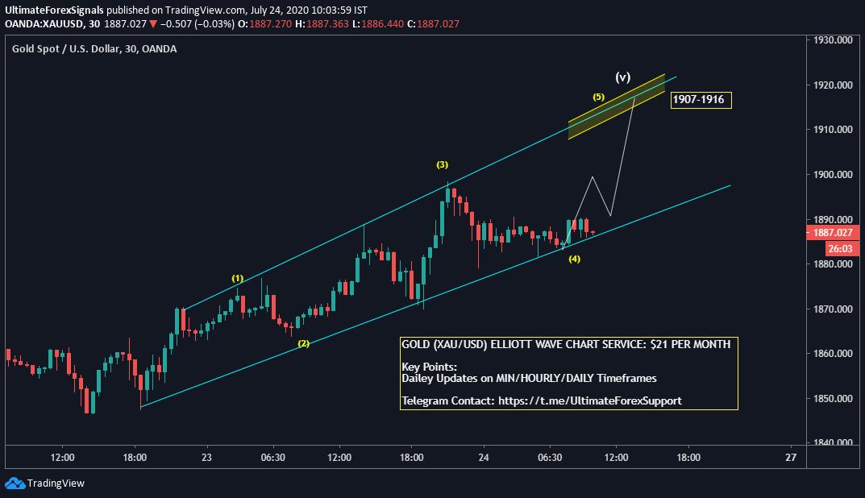 Gold XAU/USD Elliott Wave Chart