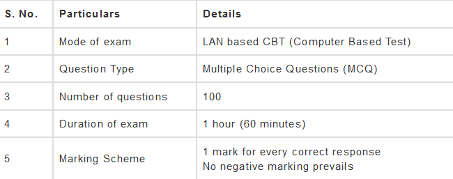 Topic Wise CCC Syllabus in hindi 2021