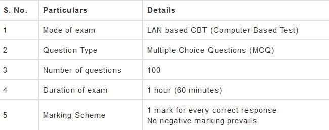 CCC Exam Pattern