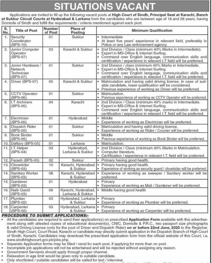 High Court of Sindh Jobs